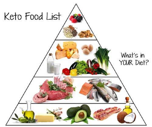Кето пирамида питания